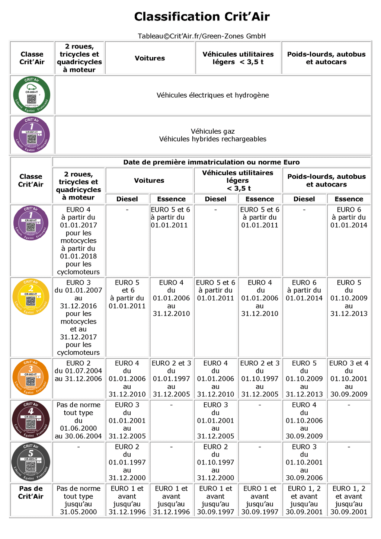 Classification Crit'Air